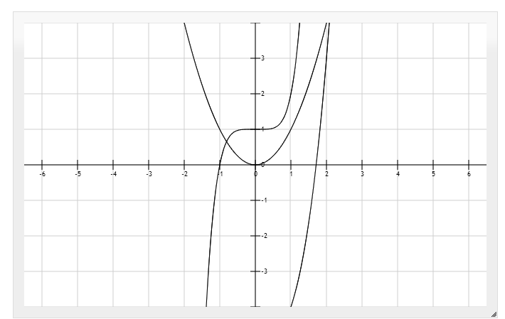 Free And Easy To Use Tools For Drawing Mathematical Functions